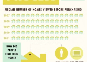 Infographic: The Home Buying Process