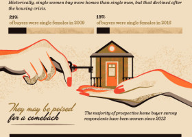 The Return of the Female Homebuyer