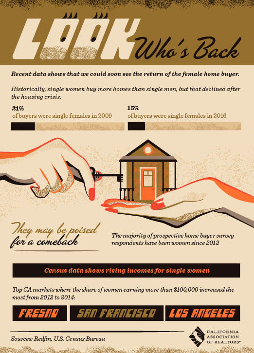 Female Home Buyer Infographic